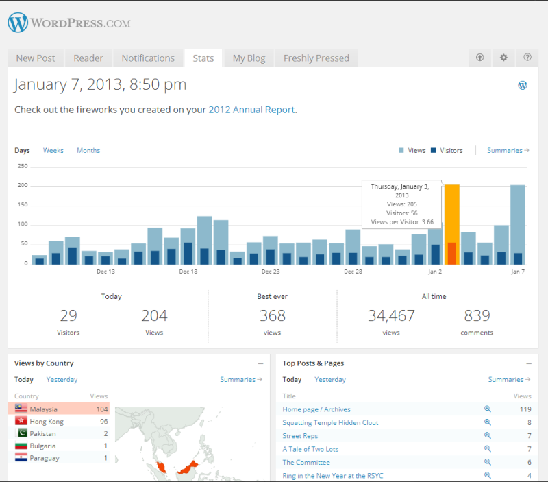 blog stats 7 jan 2013
